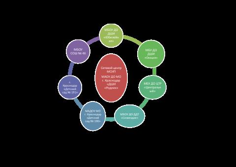 """модель сетевого взаимодействия ДШИ """"Родник"""""""